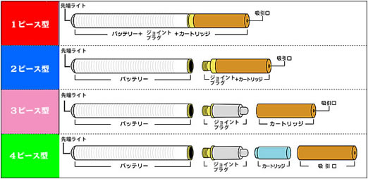 電子たばこの種類